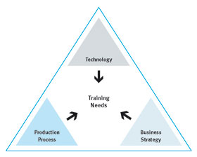 The training needs of hcl technologies employees