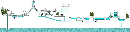 EDS-Water Managment-neutral_500.jpg