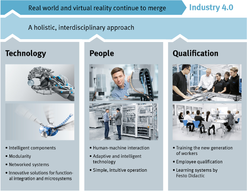 Learning Systems for Industry 4.0