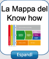 Mappa del know-how